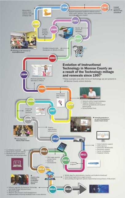Decro Only - Timeline of the evolution of technology in Monroe County since millage began